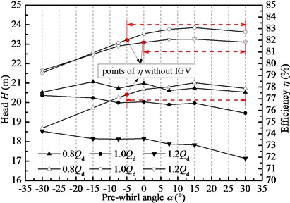 Pre-whirl regulation effect  under three typical flow conditions