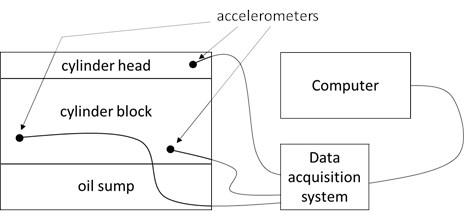 Test setup scheme