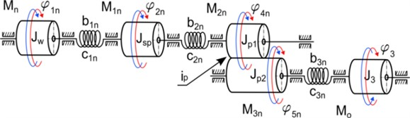 A simplified model of the drive mechanism for cargo lifting, where: Mn –engine torque,  Mo – load torque of the rope drum, M1n – torque at clutch, M2n, M3n – torques on wheels gear,  ip – overall gear ratio of drive system