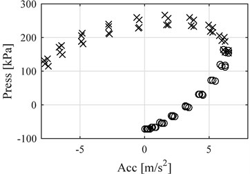 Pressure vs vibration acceleration around the reference points  at several cycles under the same conditions