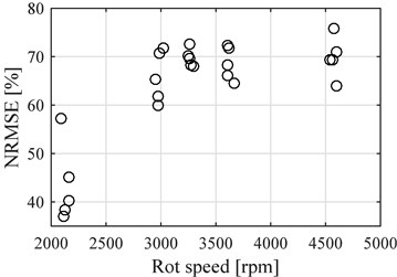 NRMSE for the points before reference  point compared to the average speed of  each data samples. Single cylinder engine