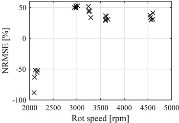 NRMSE for the points after reference  point compared to the average speed of each  data samples, single cylinder engine