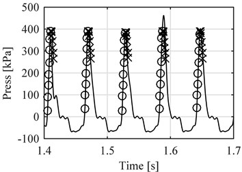 Comparison between measured  pressure (continuous line) vs estimated  pressure (circles before reference point,  exes after), four cylinder engine