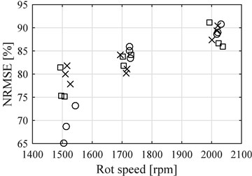 NRMSE for the points before reference  point compared to the average speed  of each data samples (Circles E8, Exes E20  and Squares E30), four cylinder engine