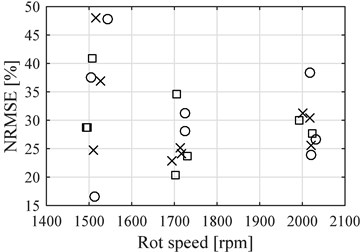 NRMSE for the points after reference  point compared to the average speed  of each data samples (Circles E8, Exes E20  and Squares E30), four cylinder engine