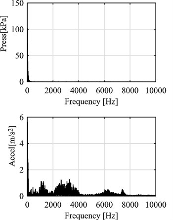 FFT analysis of the pressure and vibration (acceleration) signal