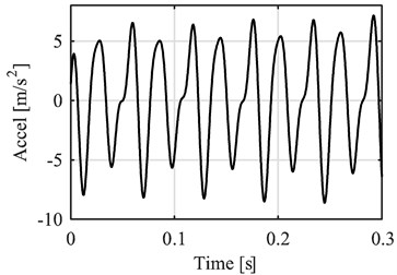 Filtered pressure and vibration signals