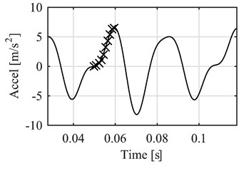 Data selection before the reference point (vibration acceleration peak)