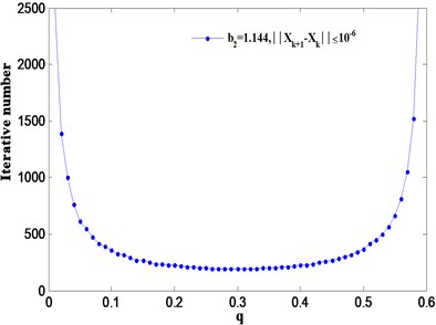 Iterative numbers for STM when q varying in the interval (0, qcrit)