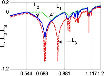 a) Bifurcation plot of component y versus parameter b2;  b) Lyapunov exponents versus b2 for three-dimensional mapping system