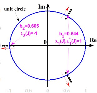The forms of eigenvalues passing  through unit circle