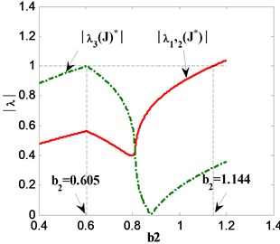 Eigenvalue curves of stability transformation system  when a) C=C1, q=q3; b) C=C2, q=q2; c) C=C3, q=q3