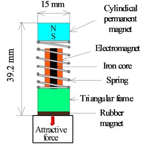 Structure of vibration actuator