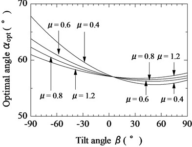 Relationship between tilt angle of magnetic substance and optimal tilt angle of vibration unit  for various coefficients of friction (F¯s= 0.8)