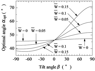 Relationship between tilt angle of magnetic substance and optimal tilt angle of vibration unit  for various pulling forces (F¯s= 0.3)