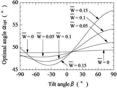 Relationship between tilt angle of magnetic substance and optimal tilt angle of vibration unit  for various pulling forces (F¯s= 0.5)