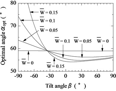 Relationship between tilt angle of magnetic substance and optimal tilt angle of vibration unit  for various pulling forces (F¯s= 0.8)