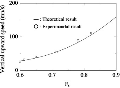 Comparison of theoretical  and experimental results