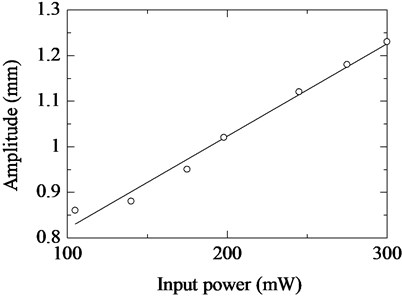Relationship between input power  and amplitude of vibration unit