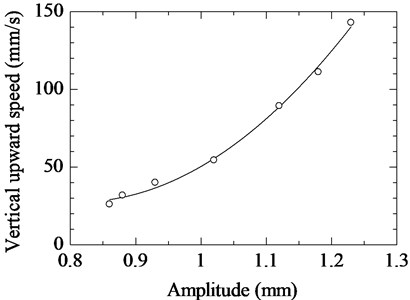 Relationship between amplitude of vibration unit and vertical upward speed