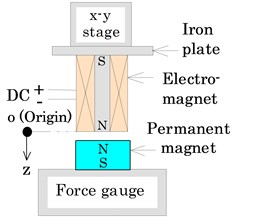 Measurement of magnetic force