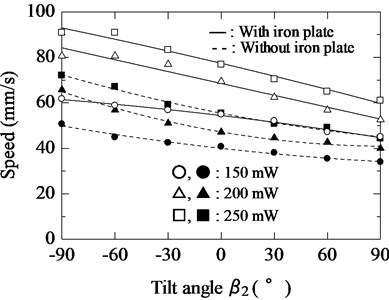 Relationship between tilt angle β2 of magnetic substance and speed of actuator