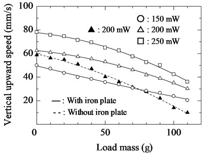 Relationship between load mass and upward speed