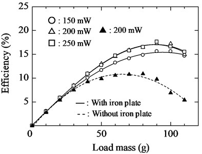 Relationship between load mass  and efficiency