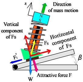 Principle of locomotion