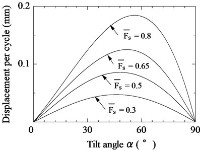 Relationship between tilt angle of vibration unit and displacement per vibration cycle