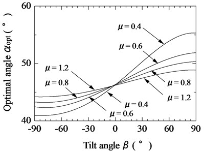 Relationship between tilt angle of magnetic substance and optimal tilt angle of vibration unit  for various coefficients of friction (F¯s= 0.3)