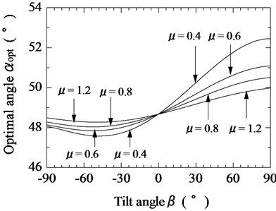 Relationship between tilt angle of magnetic substance and optimal tilt angle of vibration unit  for various coefficients of friction (F¯s= 0.5)