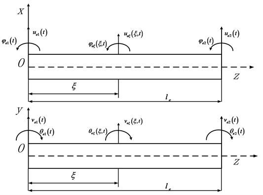 Diagram of beam element