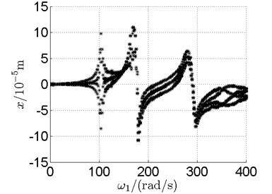 Bifurcation diagrams of the horizontal response of disk 2 and disk 4 with rotor speed