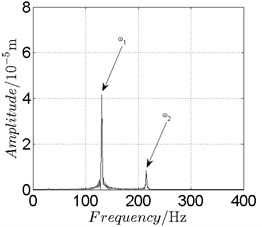 Disk 2: ω1= 820 rad/s, ω2= –1353 rad/s