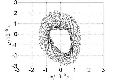 Orbit of disk 2 and disk 4 with ω1= 128 rad/s, ω2= –211 rad/s