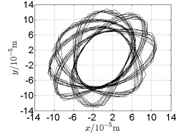 Orbit of disk 2 and disk 4 with ω1= 160 rad/s, ω2= –264 rad/s