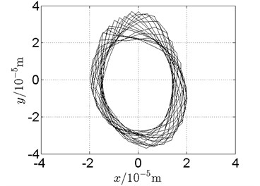 Orbit of disk 2 and disk 4 with ω1= 210 rad/s, ω2= –346 rad/s