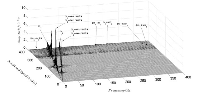 Spectrum cascade of the horizontal response of disk 2 and 4-numerical simulation