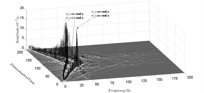 Spectrum cascade of the horizontal response of disk 2 and 4-experimental results
