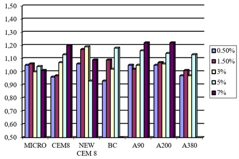 The ratio of pressure resistance increase regarding different percentages  of Micro and Nano-silica in 7 days