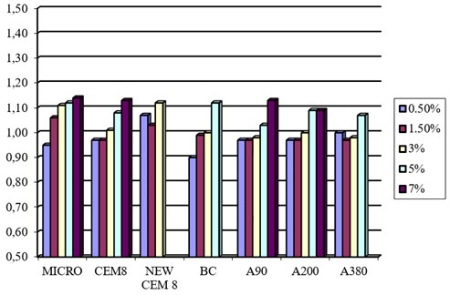 The ratio of pressure resistance increase regarding different percentages  of Micro and Nano-silica in 28 days
