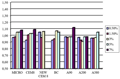 The ratio of pressure resistance increase regarding different percentages  of Micro and Nano-silica in 56 days