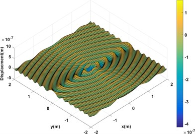 Displacement response of an infinite orthotropic plate