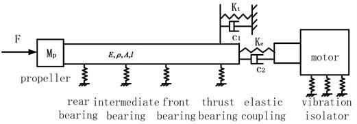 Simplified shafting model