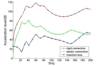 Acceleration level and insertion loss of elastic coupling output end