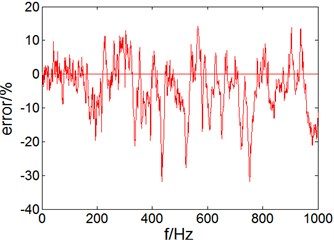Sound pressure level and error in outer sound field of cylindrical shell