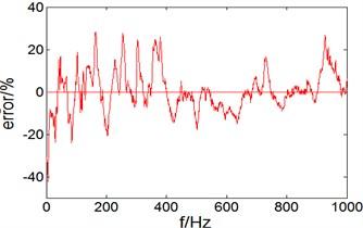 Vibration acceleration level and error on the elastic panel