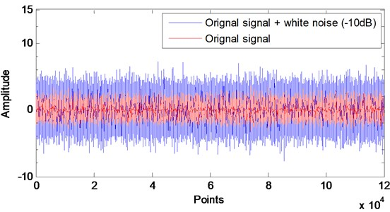 The original and resulting signals (inner race fault)