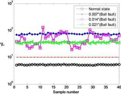 Identification result using  proposed method (T2)